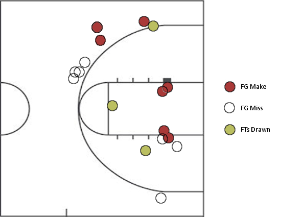 Olivier Hanlan's second-half shot chart against FAU. Not shown: four free-throw attempts off of intentional end-of-game fouls.