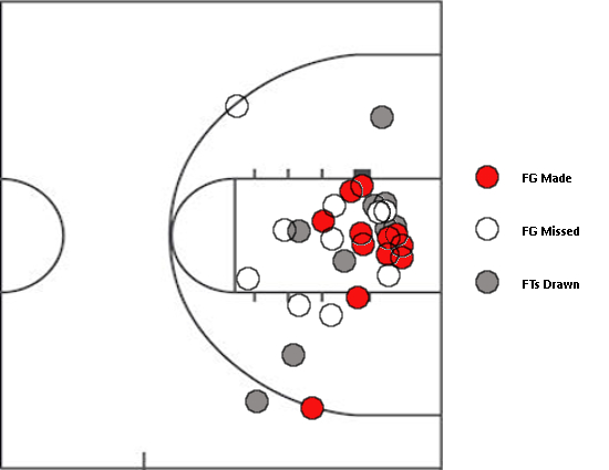 Locations of Northeastern's shots and drawn free throws over the final 18 minutes against Georgetown on Thursday. (Intentional end-game fouls not included.)