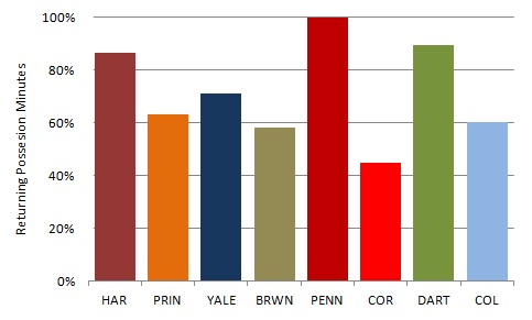 Ivy_League_Returning_Possession_Minutes_2013-14