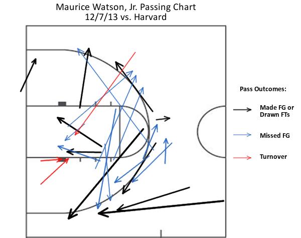 Maurice_Watson_Jr_Passing_chart_BU_Harvard_Beanpot_Hoops