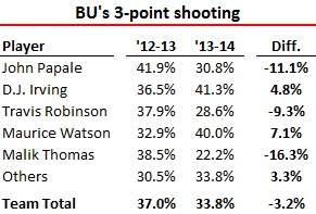 Boston_University_3-point_shooting