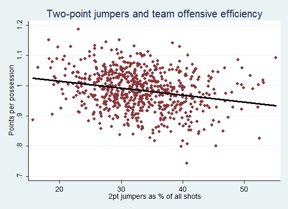 Shot_selection_2_point_jumpers_Beanpot_Hoops