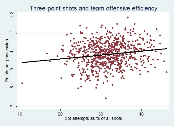 Shot_selection_three_pointers_offensive_efficiency_Beanpot_Hoops