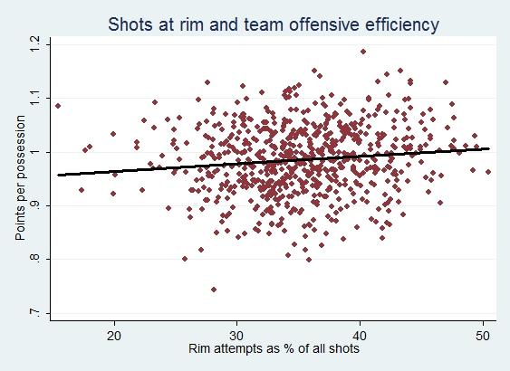 Shot_selection_layups_dunks_efficiency_Beanpot_Hoops