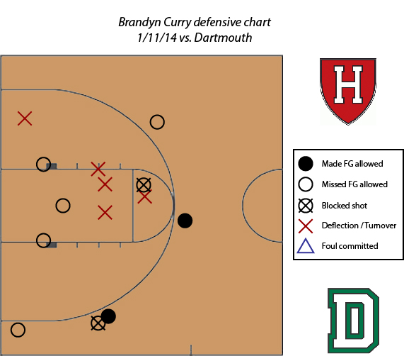 Brandyn_Curry_defense_chart_Harvard_Dartmouth_Beanpot_Hoops