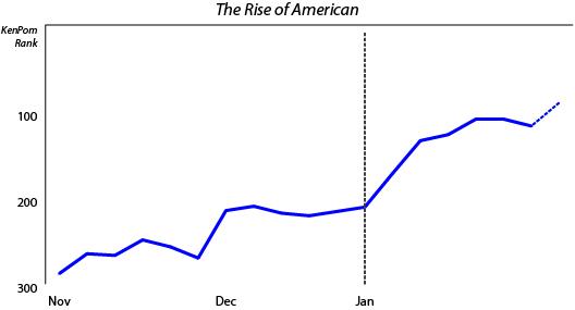 American_Basketball_2013-14_Pomeroy_ranking