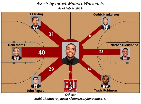 Maurice_Watson_Jr_Assists_Boston_University_Beanpot_Hoops