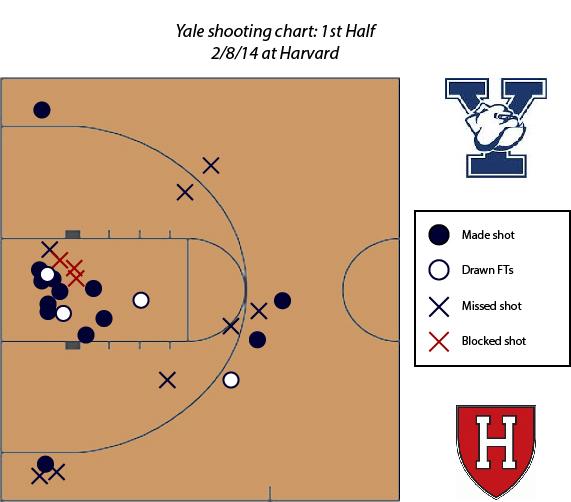 Yale_Harvard_shot_char_1H_Beanpot_Hoops