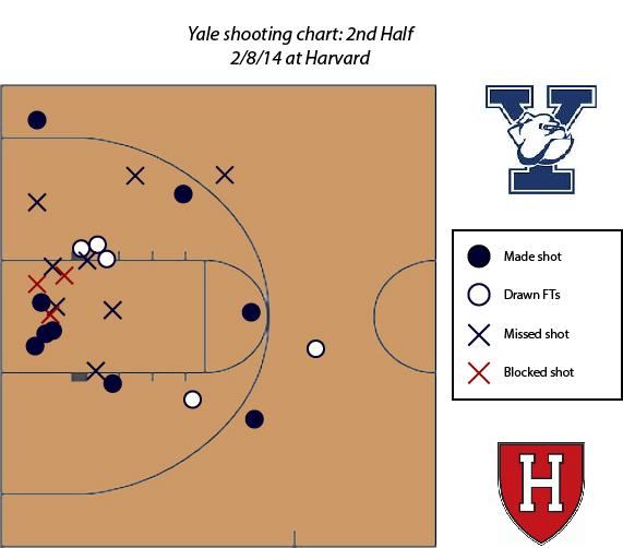 Yale_Harvard_shot_chart_2H_Beanpot_Hoops