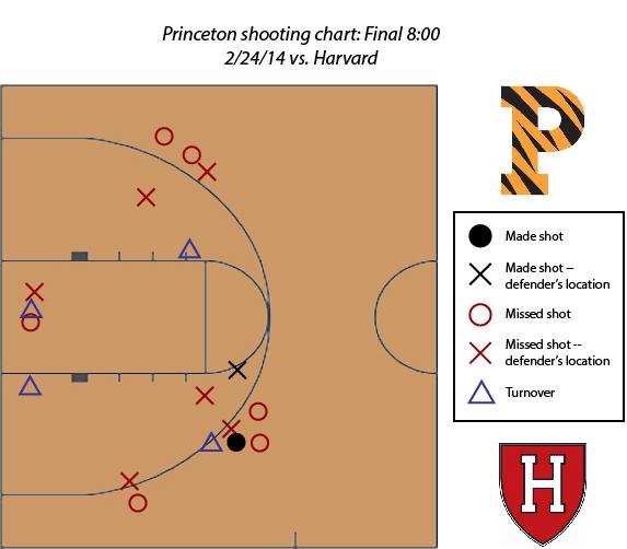 Princeton_Harvard_shooting_chart_2H_Jadwin_Gymnasium
