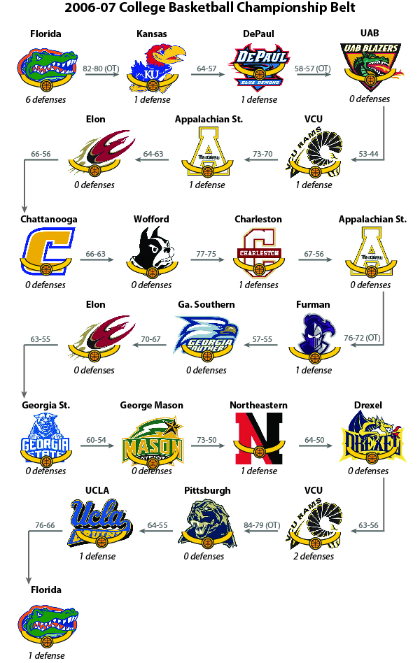 2007_College_Basketball_Championship_Belt_Beanpot_Hoops