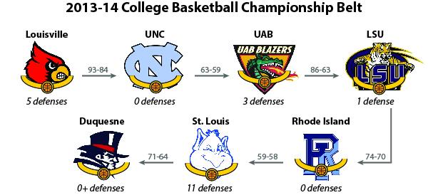 2014_College_Basketball_Championship_Belt_Beanpot_Hoops