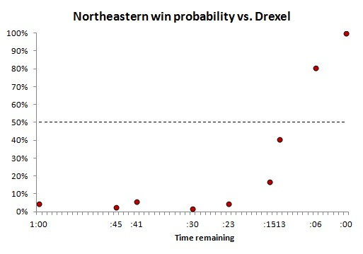 Northeastern_Drexel_win_probability