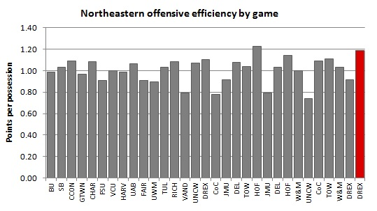 Northeastern_offensive_efficiency_2013-14