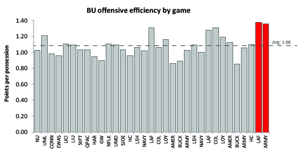 Boston_University_basketball_offensive_efficiency_2013-14
