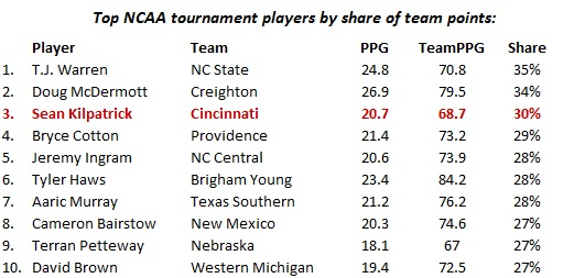 Sean_Kilpatrick_Cincinnati_NCAA_tournament_scoring_leaders