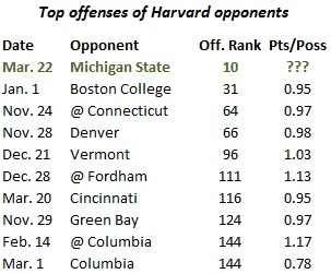Harvard_basketball_opposing_offenses