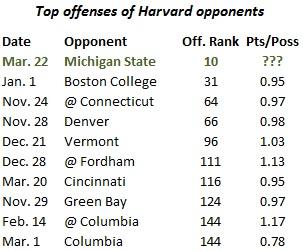 Harvard_basketball_opposing_offenses