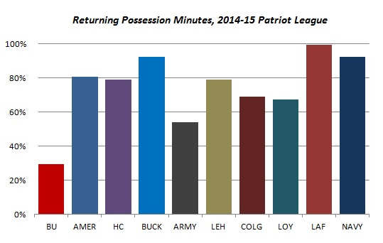 Patriot_League_Returning_Possession_Minutes_2014-15